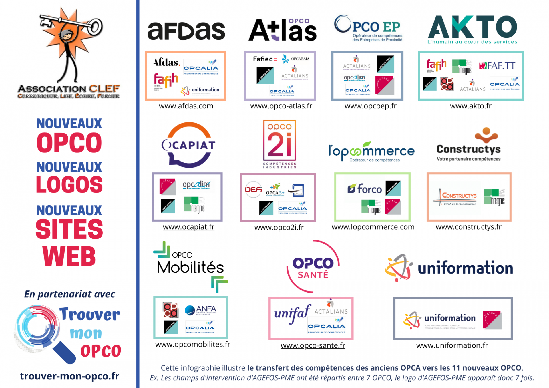 Infographie kit opco 2021